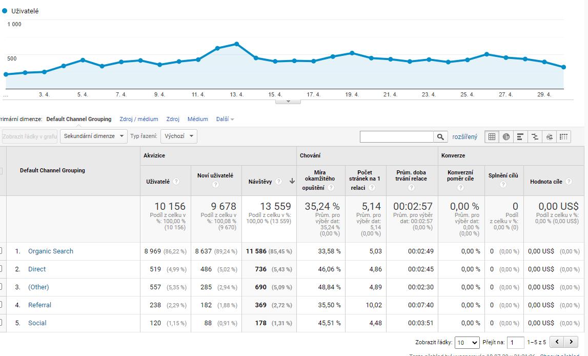 Analytics report duben