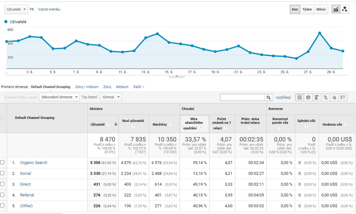 Návštěvnost Google Analytics
